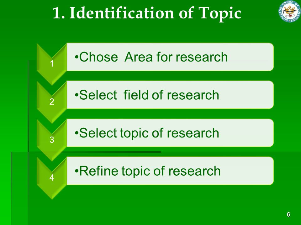 6 1 Chose Area for research 2 Select field of research 3 Select topic of research 4 Refine topic of research 1. Identification of Topic