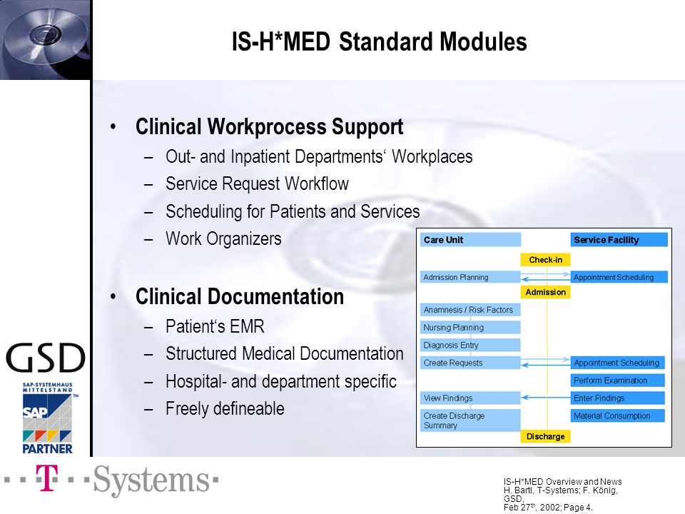 IS-H*MED Overview and News H. Bartl, T-Systems; F. König, GSD, Feb 27 th, 2002; Page 4. IS-H*MED Standard Modules Clinical Workprocess Support –Out- a