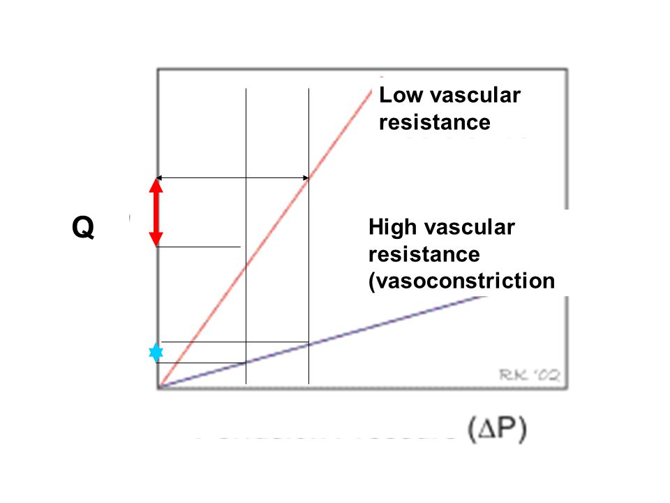 Q Low vascular resistance High vascular resistance (vasoconstriction