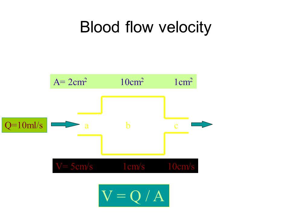 Blood flow velocity Q=10ml/s A= 2cm 2 10cm 2 1cm 2 V= 5cm/s 1cm/s 10cm/s V = Q / A abc