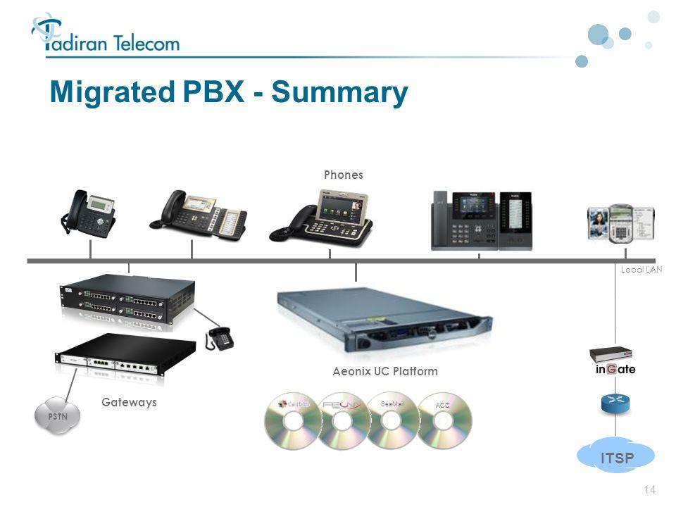 14 Migrated PBX - Summary ITSP Local LAN PSTN ACC SeaMail Gateways Aeonix UC Platform Phones