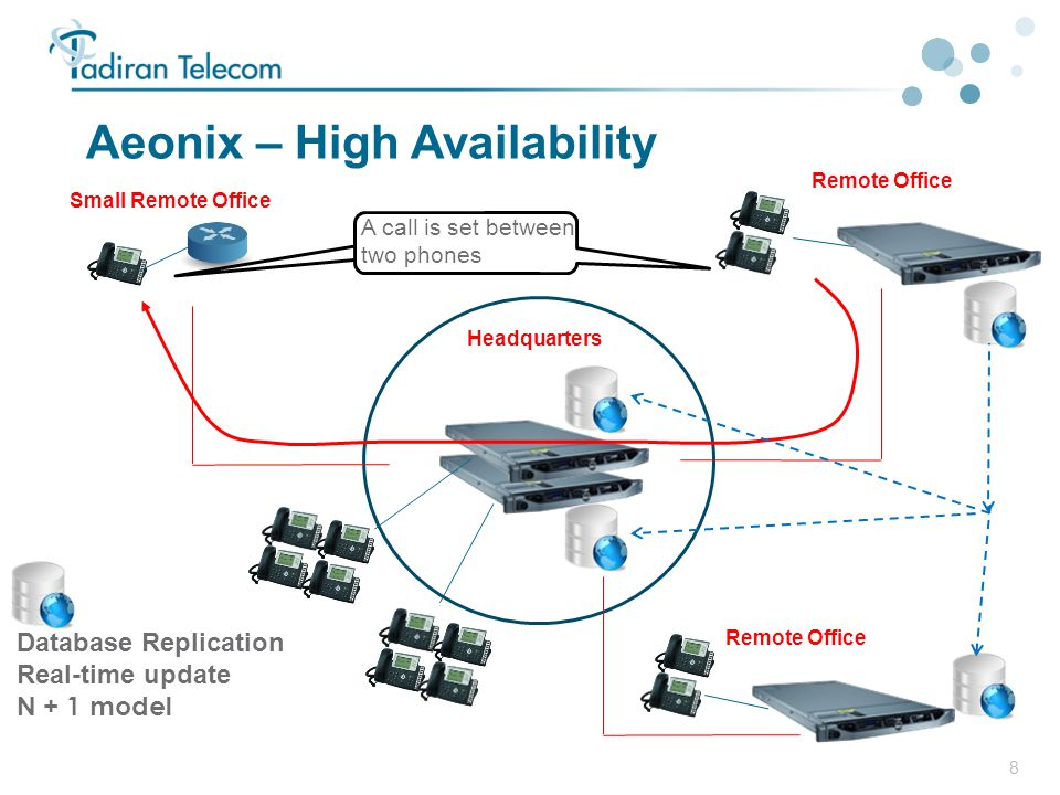 8 Aeonix – High Availability Headquarters Remote Office Small Remote Office Database Replication Real-time update N + 1 model Remote Office A call is set between two phones