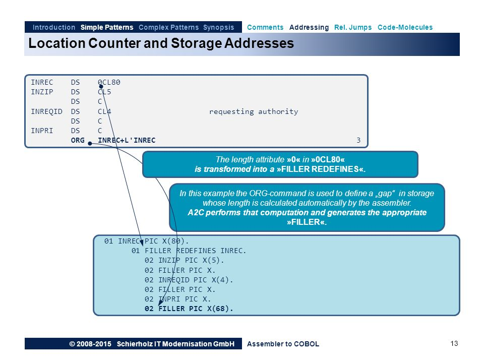 Location Counter and Storage Addresses Introduction Simple Patterns Complex Patterns SynopsisComments Addressing Rel.