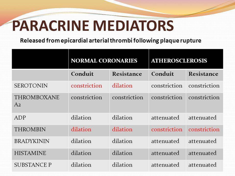 NORMAL CORONARIESATHEROSCLEROSIS ConduitResistanceConduitResistance SEROTONINconstrictiondilationconstriction THROMBOXANE A2 constriction ADPdilation