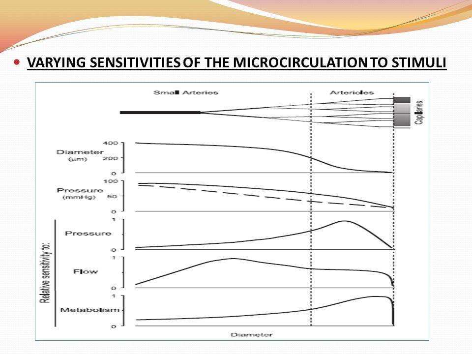 VARYING SENSITIVITIES OF THE MICROCIRCULATION TO STIMULI