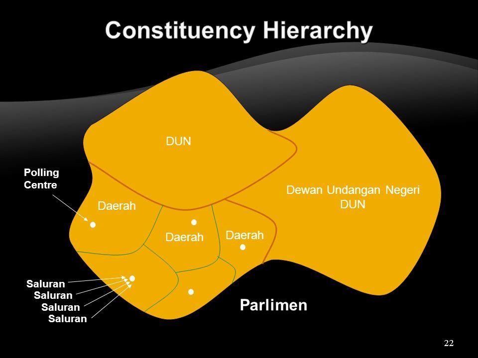 22 Parlimen Dewan Undangan Negeri DUN Daerah Saluran Daerah Polling Centre