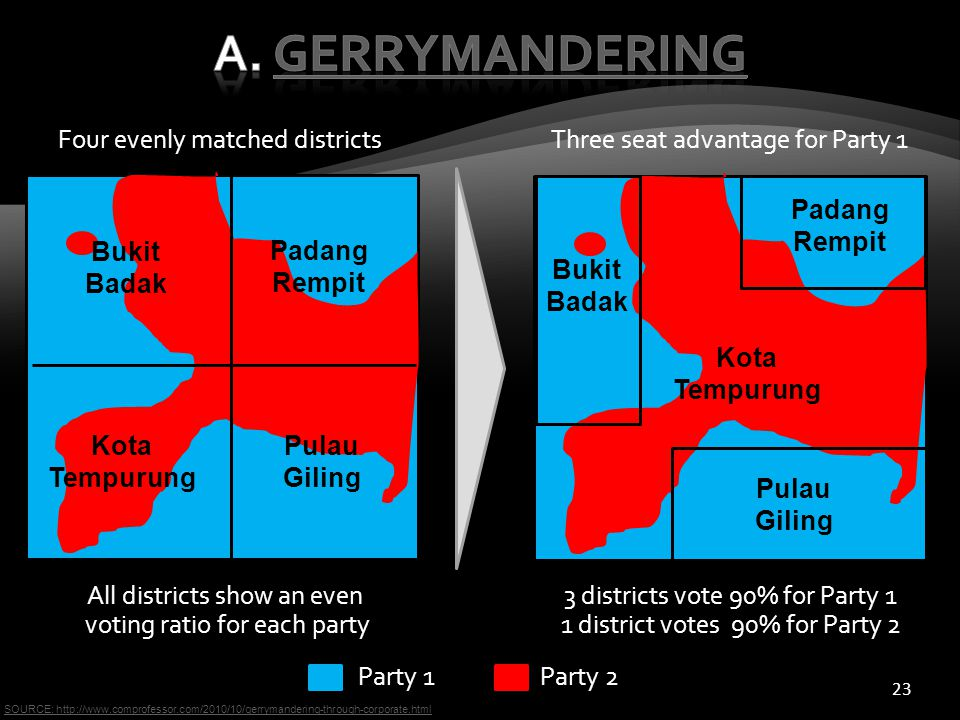 23 Four evenly matched districtsThree seat advantage for Party 1 All districts show an even voting ratio for each party 3 districts vote 90% for Party 1 1 district votes 90% for Party 2 Party 1Party 2 SOURCE: http://www.comprofessor.com/2010/10/gerrymandering-through-corporate.html Bukit Badak Padang Rempit Pulau Giling Kota Tempurung Bukit Badak Padang Rempit Pulau Giling Kota Tempurung