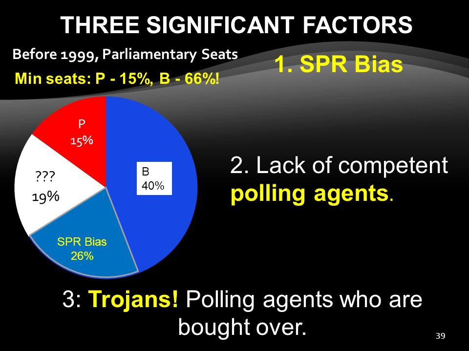 39 Min seats: P - 15%, B - 66%. 2. Lack of competent polling agents.