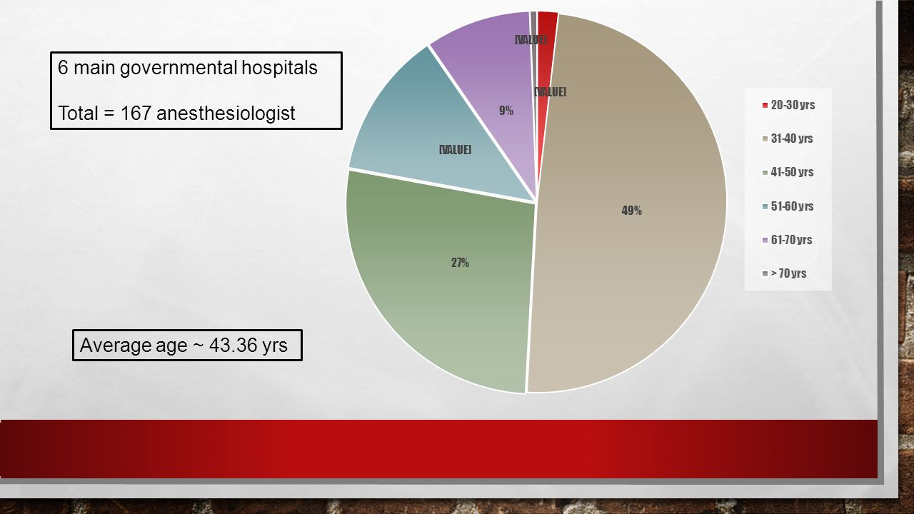 6 main governmental hospitals Total = 167 anesthesiologist Average age ~ 43.36 yrs
