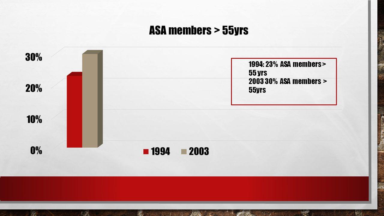 1994: 23% ASA members > 55 yrs 2003 30% ASA members > 55yrs