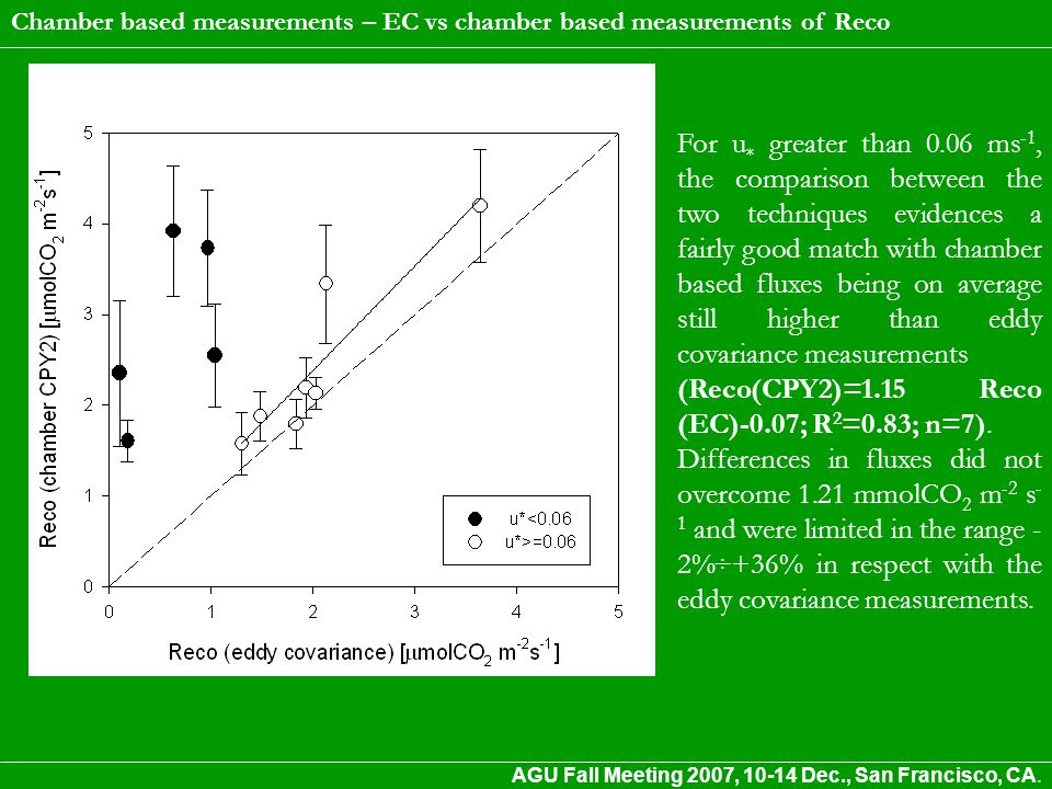 For u * greater than 0.06 ms -1, the comparison between the two techniques evidences a fairly good match with chamber based fluxes being on average still higher than eddy covariance measurements (Reco(CPY2)=1.15 Reco (EC)-0.07; R 2 =0.83; n=7).