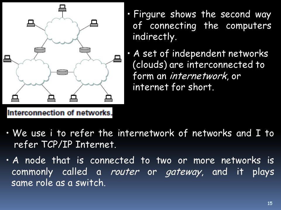 Firgure shows the second way of connecting the computers indirectly.