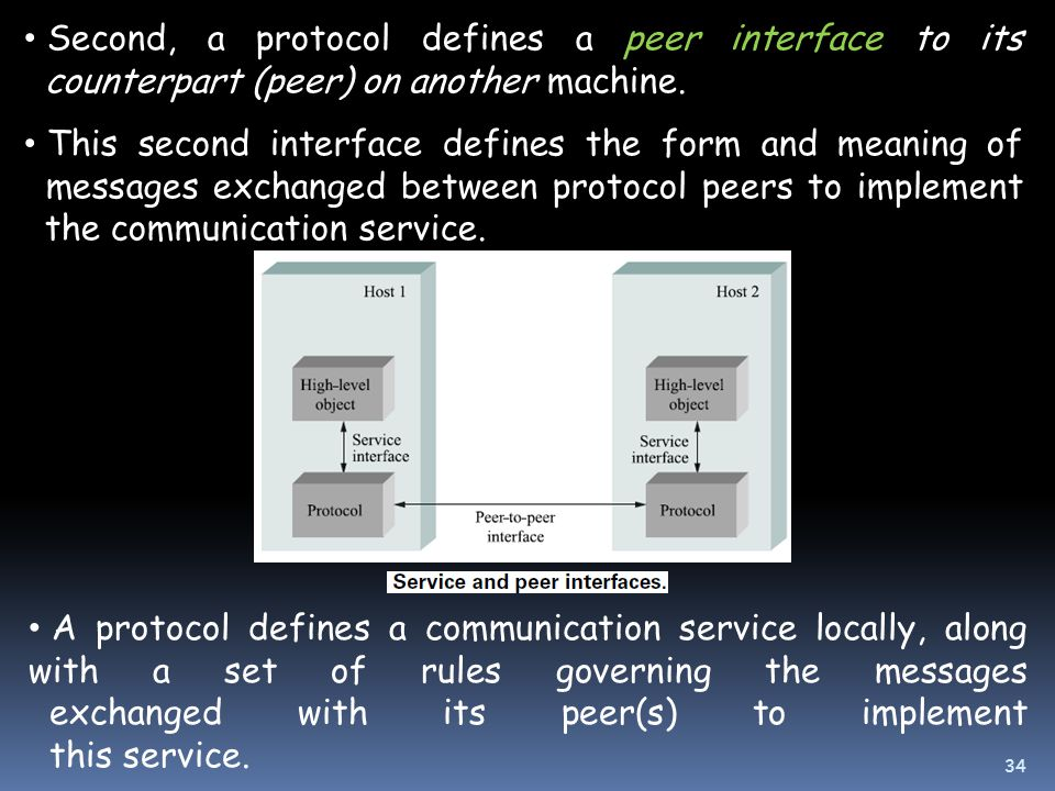 Second, a protocol defines a peer interface to its counterpart (peer) on another machine.