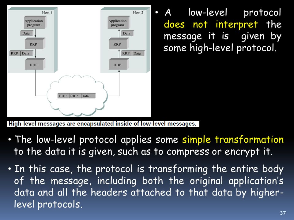 The low-level protocol applies some simple transformation to the data it is given, such as to compress or encrypt it.