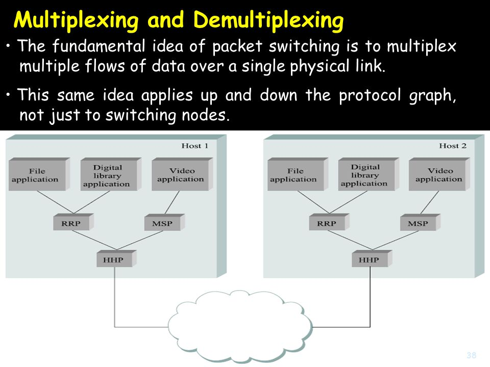 Multiplexing and Demultiplexing The fundamental idea of packet switching is to multiplex multiple flows of data over a single physical link.