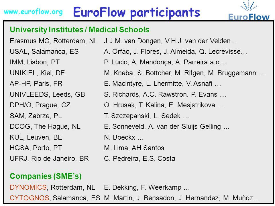 EuroFlow participants University Institutes / Medical Schools Erasmus MC, Rotterdam, NLJ.J.M. van Dongen, V.H.J. van der Velden… USAL, Salamanca, ESA.
