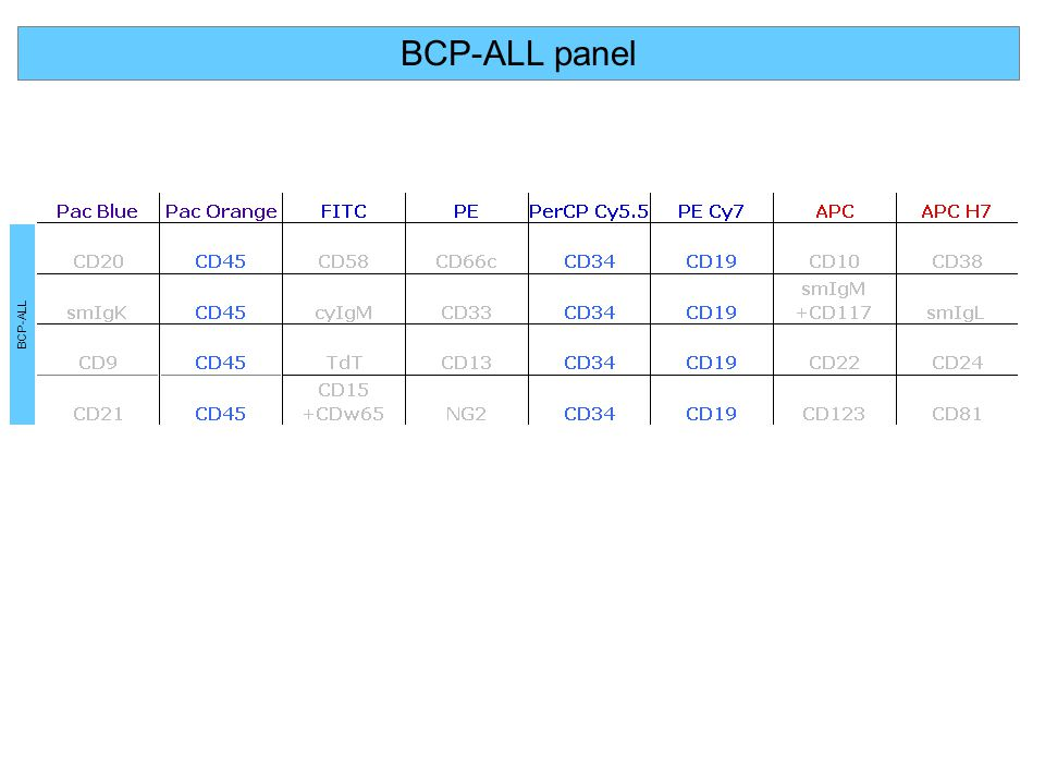 BCP-ALL panel BCP-ALL