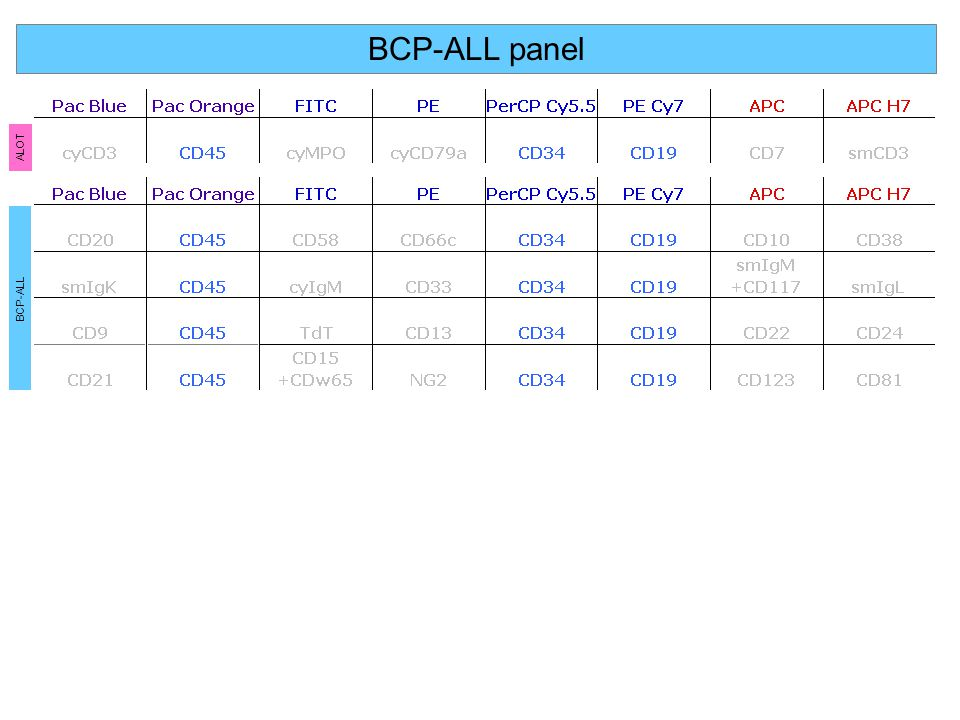 BCP-ALL panel ALOT BCP-ALL