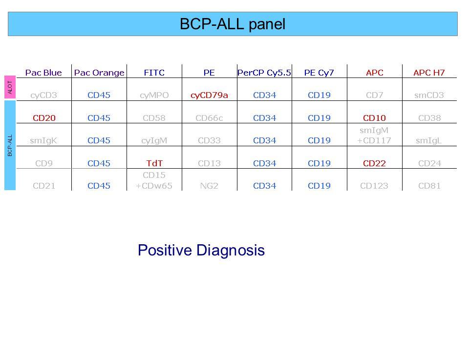 BCP-ALL panel Positive Diagnosis ALOT BCP-ALL