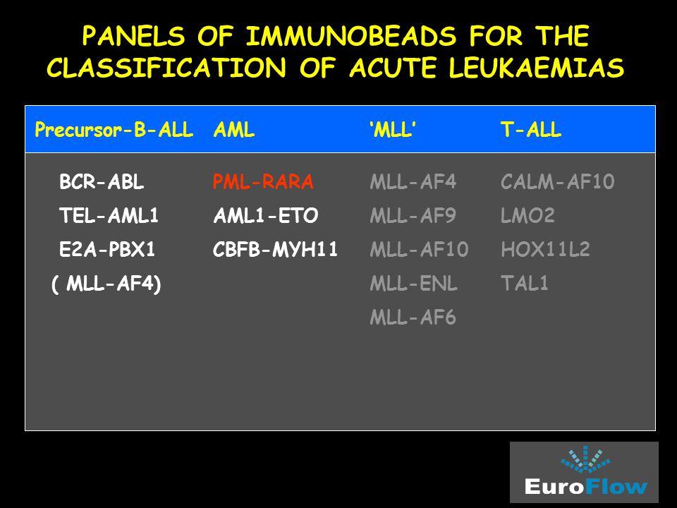 PANELS OF IMMUNOBEADS FOR THE CLASSIFICATION OF ACUTE LEUKAEMIAS Precursor-B-ALL AML 'MLL' T-ALL BCR-ABLPML-RARA MLL-AF4CALM-AF10 TEL-AML1AML1-ETO MLL