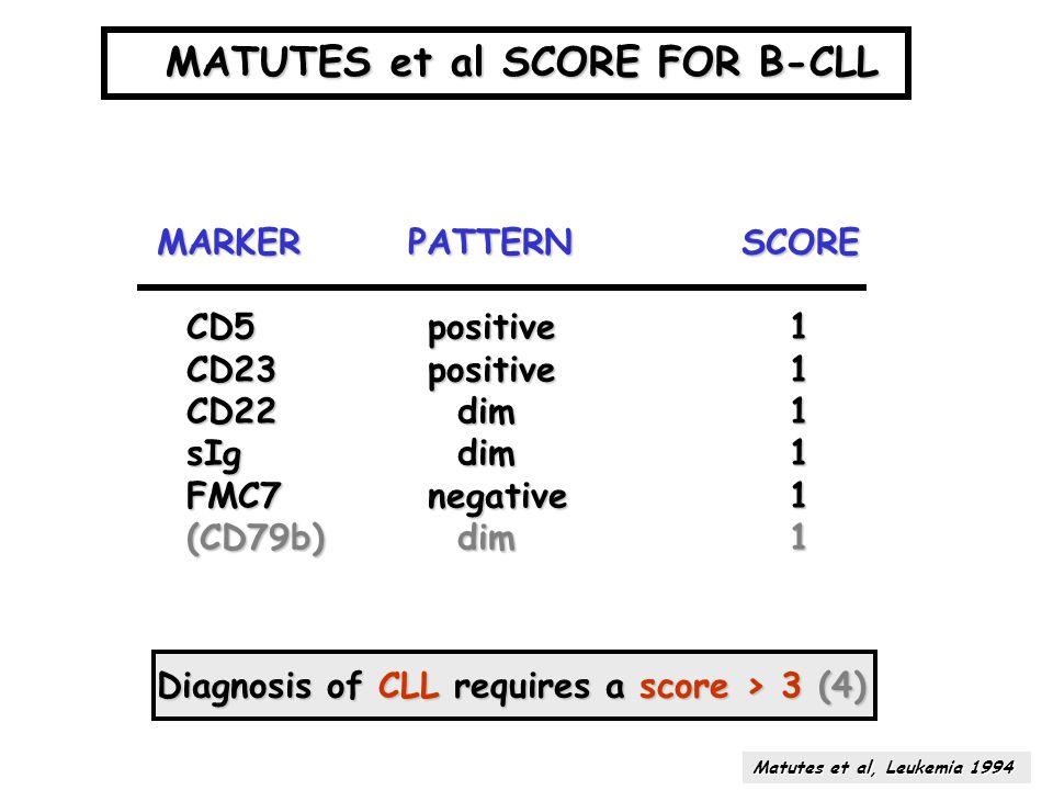 MATUTES et al SCORE FOR B-CLL MARKER PATTERN SCORE MARKER PATTERN SCORE CD5 positive 1 CD5 positive 1 CD23 positive 1 CD22 dim 1 sIg dim 1 FMC7 negati