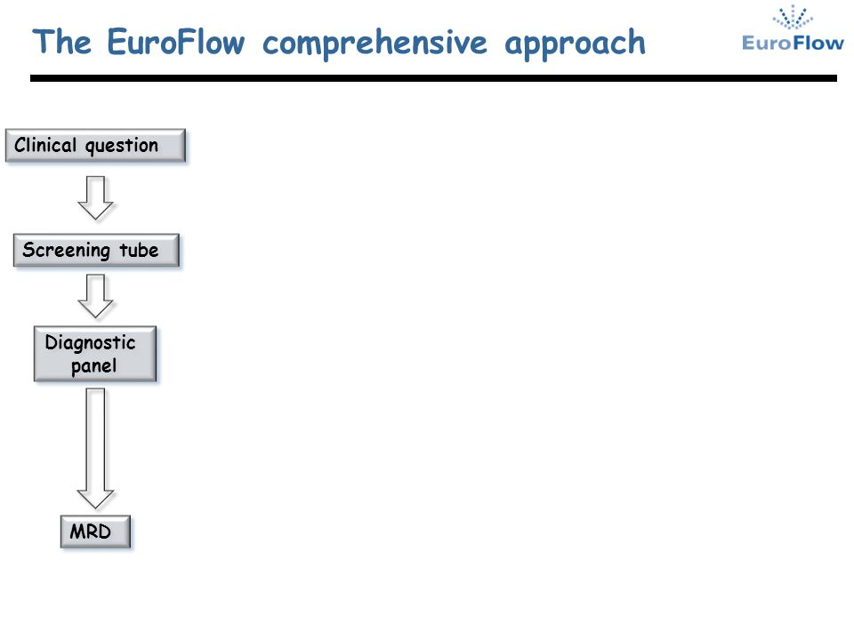 The EuroFlow comprehensive approach Clinical question Screening tube Diagnostic panel Diagnostic panel MRD