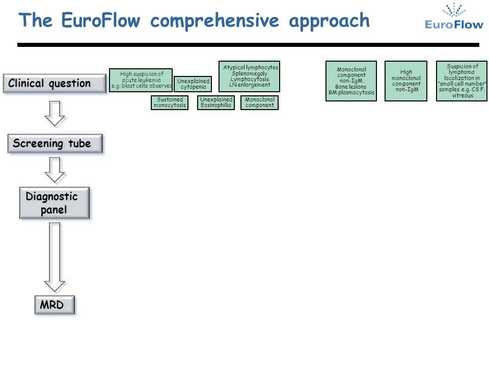 The EuroFlow comprehensive approach Monoclonal component Monoclonal component non-IgM, Bone lesions BM plasmacytosis Sustained monocytosis Unexplained