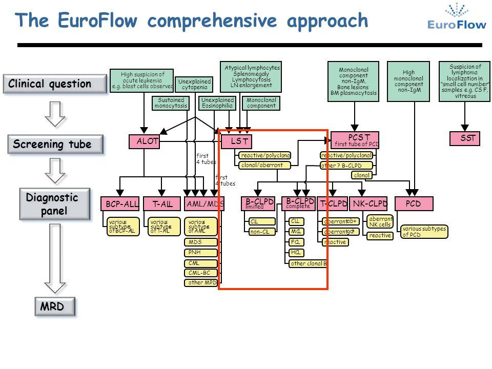 Clinical question Screening tube Diagnostic panel Diagnostic panel MRD The EuroFlow comprehensive approach Monoclonal component Monoclonal component n