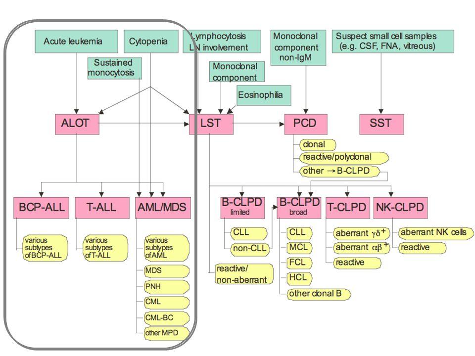 The EuroFlow comprehensive approach Monoclonal component Monoclonal component non-IgM, Bone lesions BM plasmacytosis Sustained monocytosis Unexplained Eosinophilia High suspicion of acute leukemia e.g.