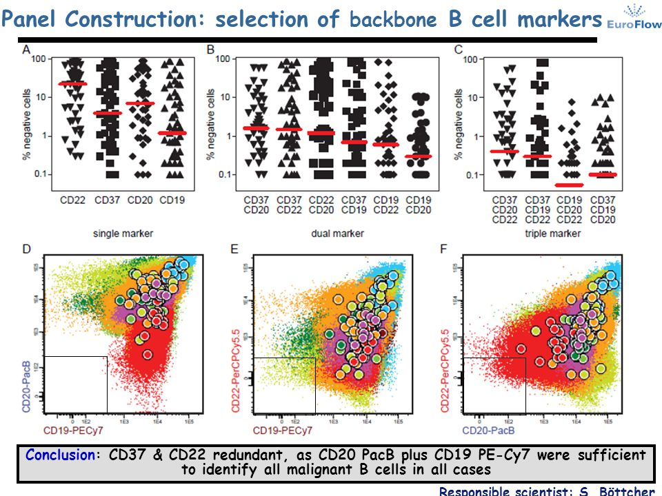 Panel Construction: selection of backbone B cell markers Responsible scientist: S. Böttcher Conclusion: CD37 & CD22 redundant, as CD20 PacB plus CD19
