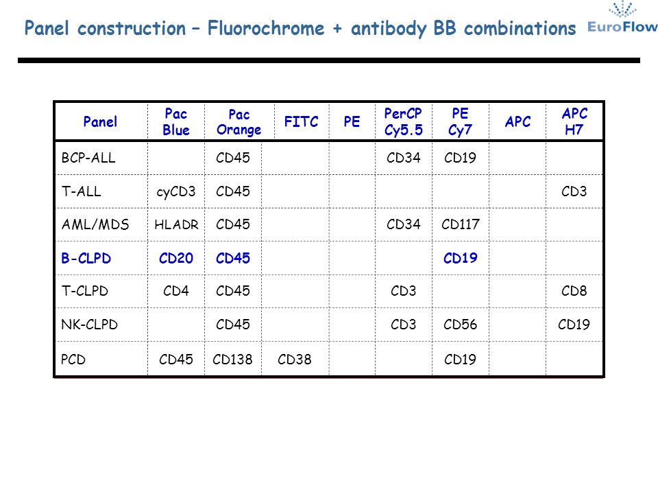 Panel Pac Blue Pac Orange FITCPE PerCP Cy5.5 PE Cy7 APC APC H7 BCP-ALLCD45CD34CD19 T-ALLcyCD3CD45CD3 AML/MDS HLADR CD45CD34CD117 B-CLPDCD20CD45CD19 T-