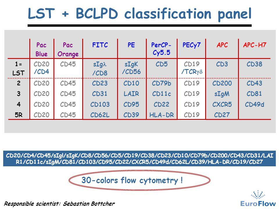 LST + BCLPD classification panel CD49dCXCR5CD19CD22CD95CD103CD45CD204 CD27CD19HLA-DRCD39CD62LCD45CD205R CD81sIgMCD19CD11cLAIRCD31CD45CD203 CD43CD200CD