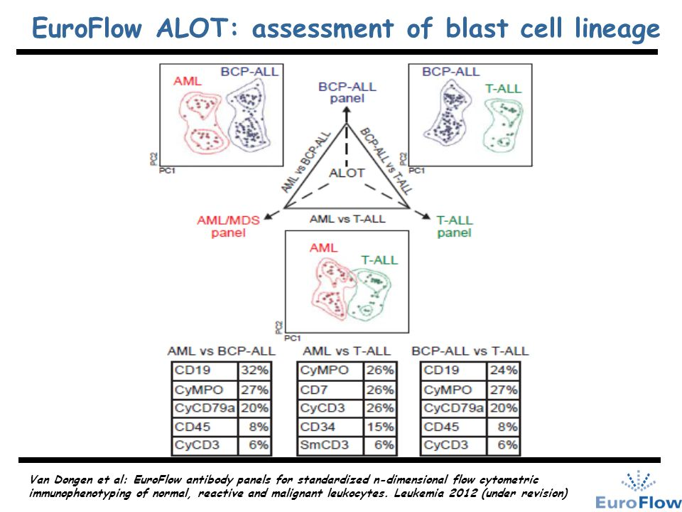 Precursor-B ALL: - B I(CD19+/cCD79a+/CD10-) - B II(CD10+/Ig-) - B III(cIg  +) - B IV(sIg+) T-ALL: - T I(CD7+,cCD3+) - T II(CD2+ &/or CD5+ &/or CD8+ - T III(CD1a+) - T IV(CD1a-,CD3+) CLASSIFICATION OF PRECURSOR-B ALL & T-ALL