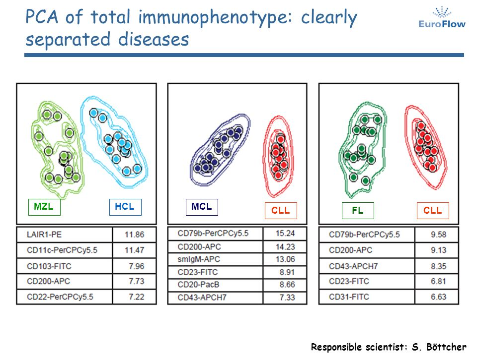 MZLHCLMCL CLLFLCLL PCA of total immunophenotype: clearly separated diseases Responsible scientist: S. Böttcher