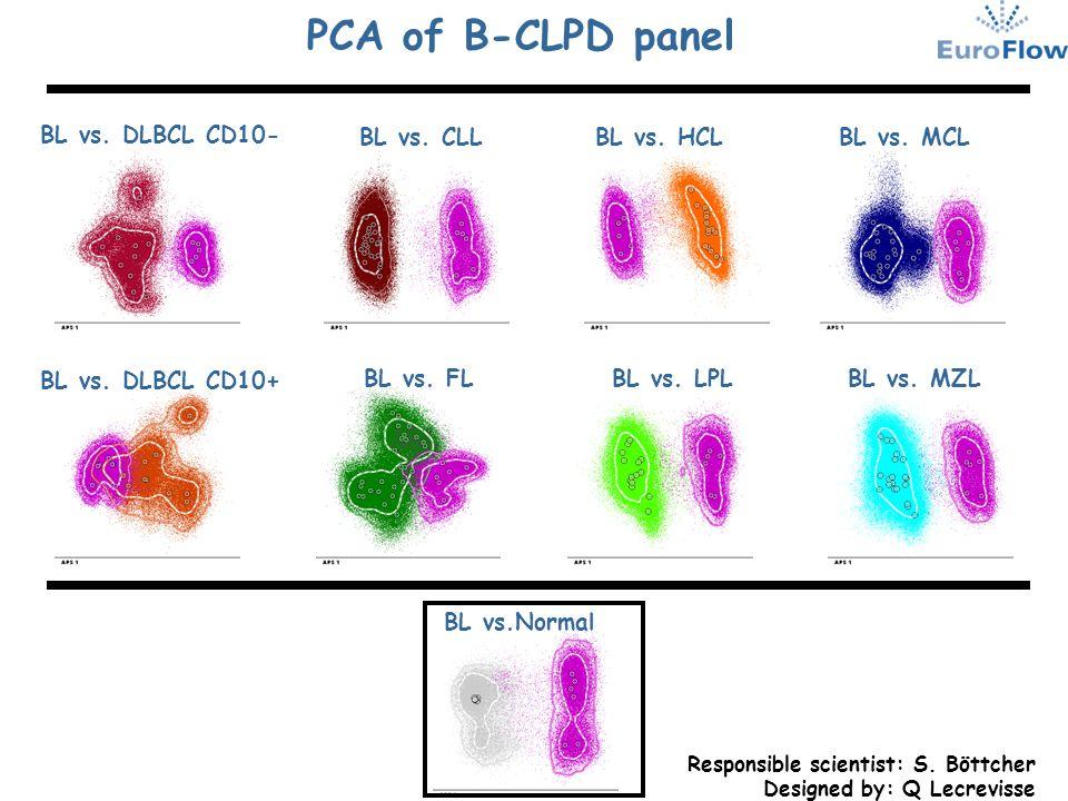 PCA of B-CLPD panel Responsible scientist: S. Böttcher Designed by: Q Lecrevisse BL vs. DLBCL CD10- BL vs. DLBCL CD10+ BL vs. CLL BL vs. FL BL vs. HCL