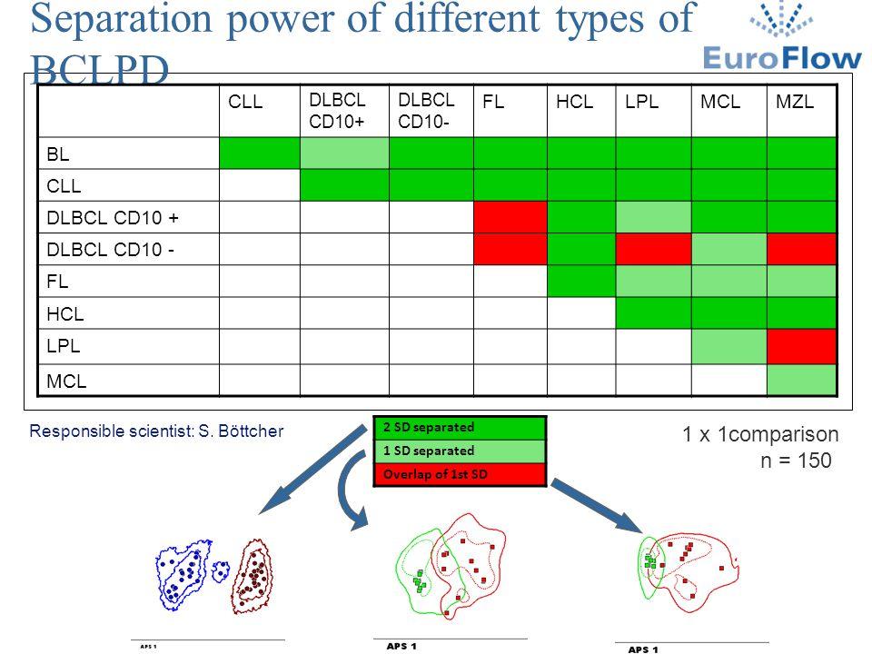 Separation power of different types of BCLPD CLL DLBCL CD10+ DLBCL CD10- FLHCLLPLMCLMZL BL CLL DLBCL CD10 + DLBCL CD10 - FL HCL LPL MCL 1 x 1compariso