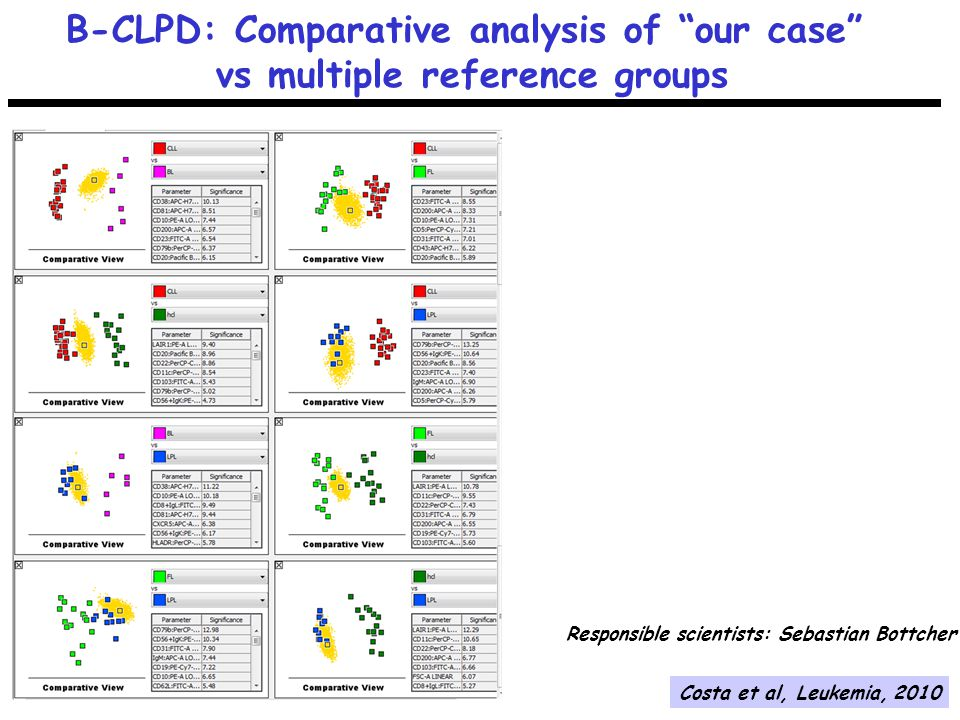 """B-CLPD: Comparative analysis of """"our case"""" vs multiple reference groups Responsible scientists: Sebastian Bottcher Costa et al, Leukemia, 2010"""