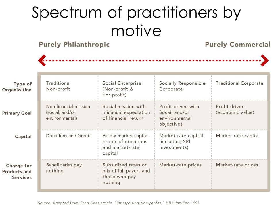 Spectrum of practitioners by motive