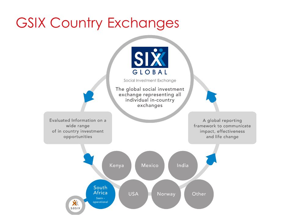 GSIX Country Exchanges