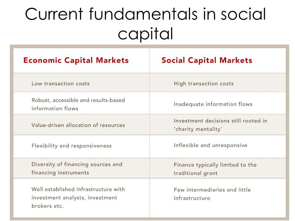 Current fundamentals in social capital