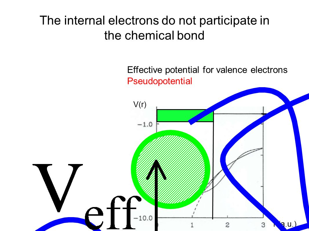 Effective potential for valence electrons Pseudopotential r (a.u.) V(r) The internal electrons do not participate in the chemical bond
