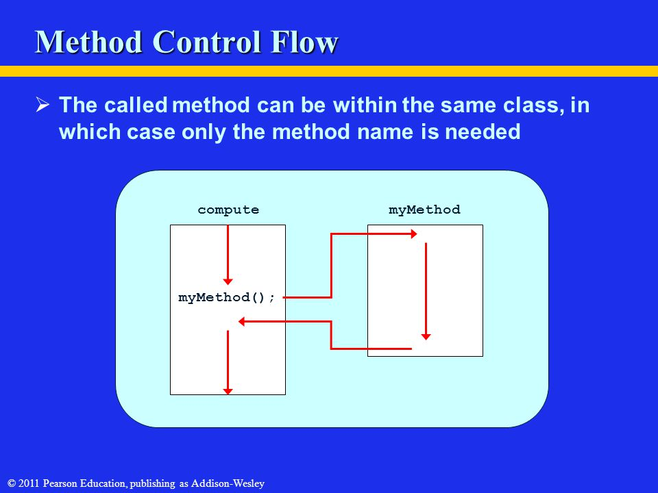 © 2011 Pearson Education, publishing as Addison-Wesley myMethod(); myMethodcompute Method Control Flow  The called method can be within the same clas