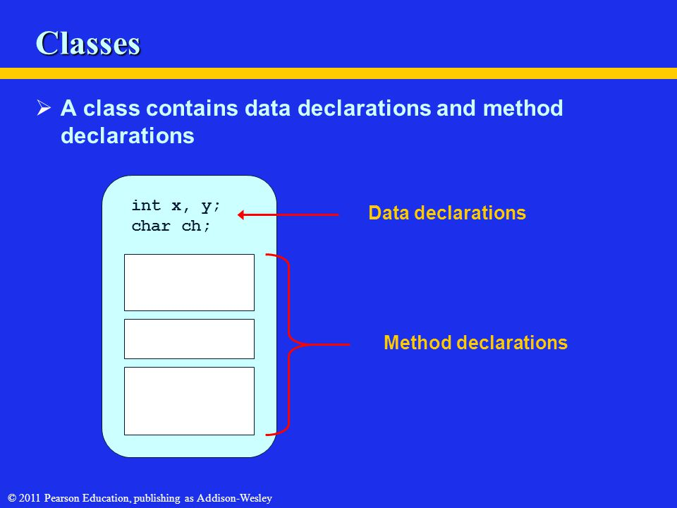 © 2011 Pearson Education, publishing as Addison-Wesley Classes  A class contains data declarations and method declarations int x, y; char ch; Data declarations Method declarations