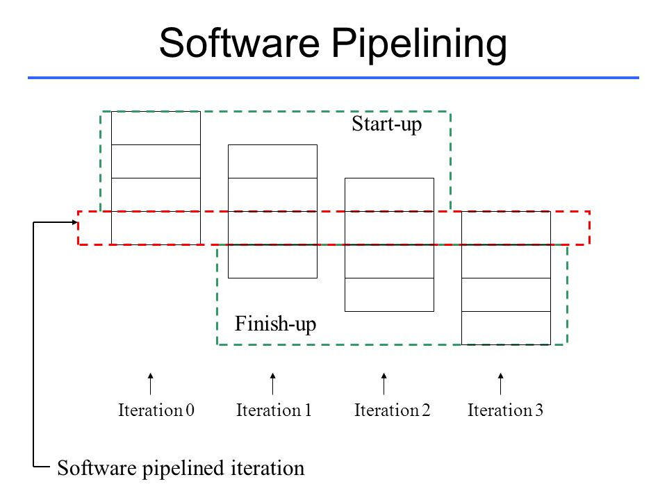 Software Pipelining Start-up Finish-up Iteration 0 Iteration 1 Iteration 2 Iteration 3 Software pipelined iteration