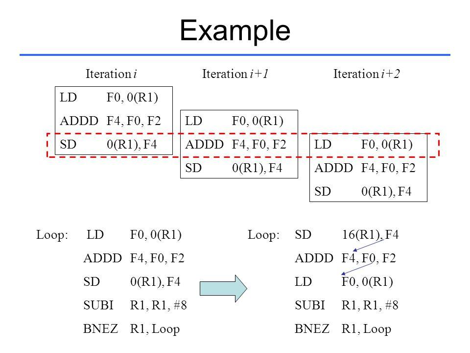 Example LD F0, 0(R1) ADDDF4, F0, F2 SD0(R1), F4 LD F0, 0(R1) ADDDF4, F0, F2 SD0(R1), F4 LD F0, 0(R1) ADDDF4, F0, F2 SD0(R1), F4 Loop:SD16(R1), F4 ADDD