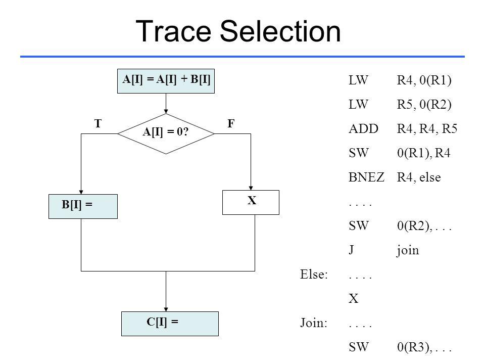 Trace Selection A[I] = A[I] + B[I] B[I] = C[I] = A[I] = 0? X FT LWR4, 0(R1) LWR5, 0(R2) ADDR4, R4, R5 SW0(R1), R4 BNEZR4, else.. SW0(R2),... Jjoin Els