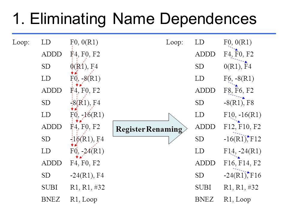 1. Eliminating Name Dependences Loop:LDF0, 0(R1) ADDDF4, F0, F2 SD0(R1), F4 LDF0, -8(R1) ADDDF4, F0, F2 SD-8(R1), F4 LDF0, -16(R1) ADDDF4, F0, F2 SD-1