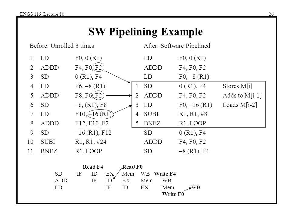 ENGS 116 Lecture 1026 SW Pipelining Example 1LDF0, 0 (R1)LDF0, 0 (R1) 2ADDDF4, F0, F2ADDDF4, F0, F2 3SD0 (R1), F4LDF0, –8 (R1) 4LDF6, –8 (R1)1SD0 (R1), F4Stores M[i] 5ADDDF8, F6, F22ADDDF4, F0, F2Adds to M[i-1] 6SD–8, (R1), F83LDF0, –16 (R1)Loads M[i-2] 7LDF10, –16 (R1)4SUBIR1, R1, #8 8ADDDF12, F10, F25BNEZR1, LOOP 9SD–16 (R1), F12SD0 (R1), F4 10SUBIR1, R1, #24ADDDF4, F0, F2 11BNEZR1, LOOPSD–8 (R1), F4 Read F4 Read F0 SDIFIDEXMemWB Write F4 ADDIFIDEXMemWB LDIFIDEXMemWB Write F0 Before: Unrolled 3 timesAfter: Software Pipelined