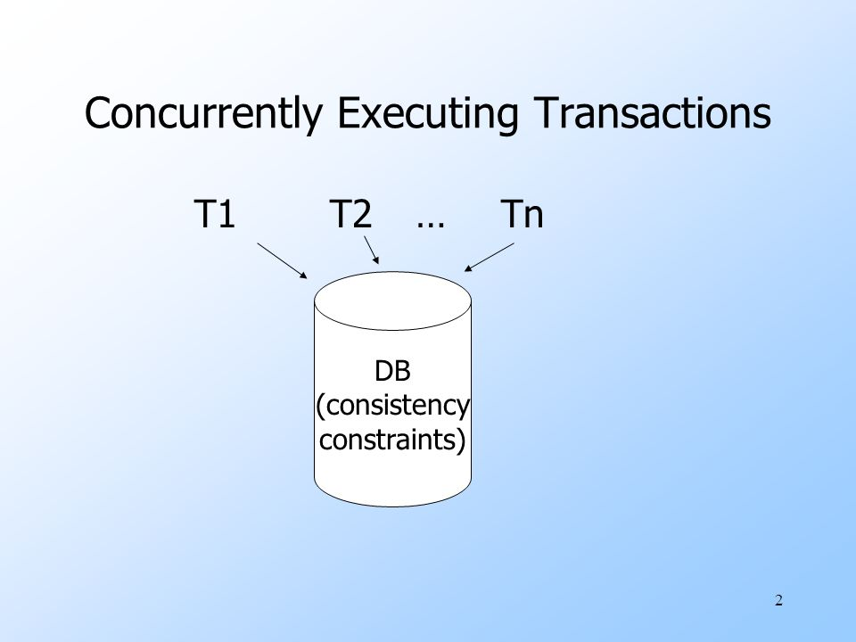 2 Concurrently Executing Transactions T1T2…Tn DB (consistency constraints)