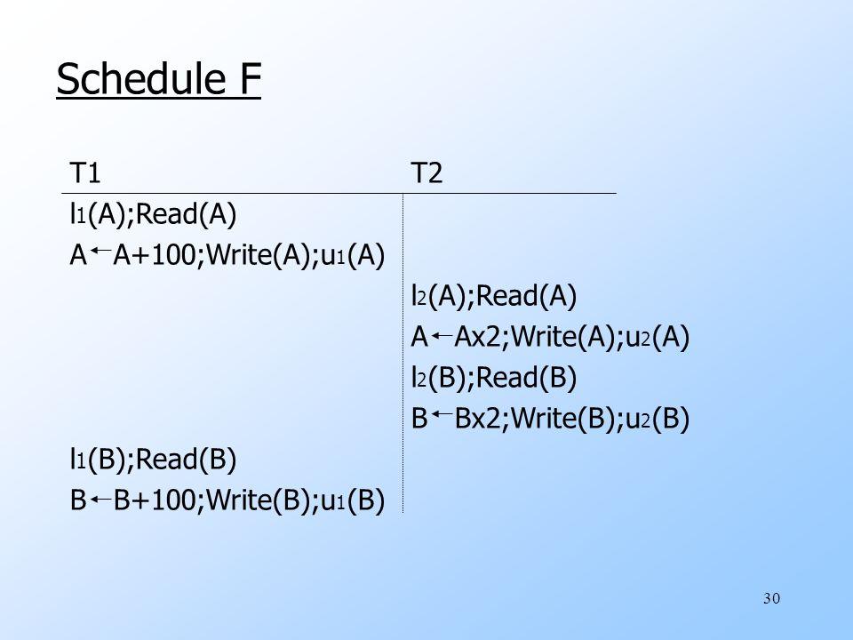 30 Schedule F T1 T2 l 1 (A);Read(A) A A+100;Write(A);u 1 (A) l 2 (A);Read(A) A Ax2;Write(A);u 2 (A) l 2 (B);Read(B) B Bx2;Write(B);u 2 (B) l 1 (B);Read(B) B B+100;Write(B);u 1 (B)
